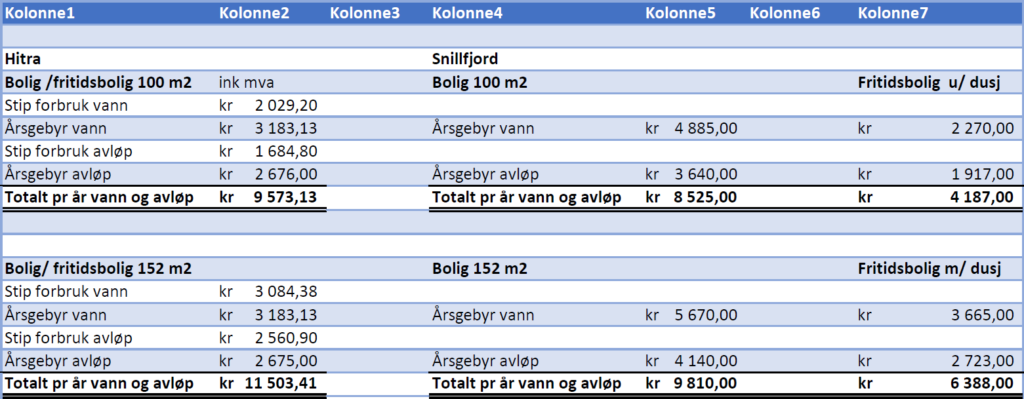 Sammenligning av priser på kommunale gebyrer  .png